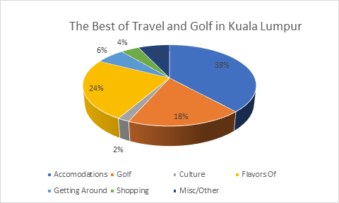 Best of Travel and Golf in Kuala Lumpur Costs
